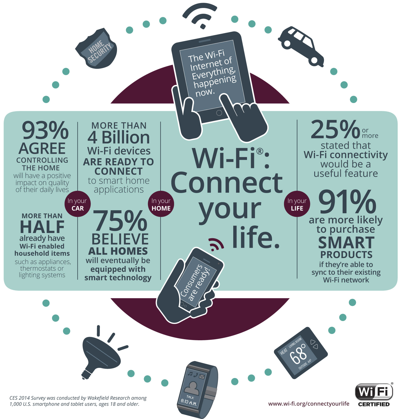 wi fi connectivity increases purchase likelihood for smart home devices wi fi alliance. Black Bedroom Furniture Sets. Home Design Ideas
